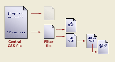 A schematic illustration showing the file structure described in the next paragraph
